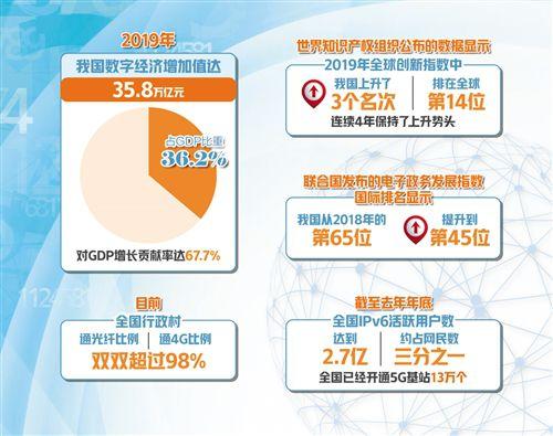 互联网gdp_中国互联网占GDP比重达5.5%全球位居第三[查看原文]