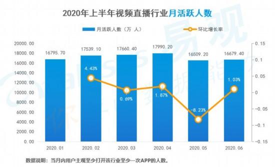 易观Q2直播行业报告:月均启动数首超7亿