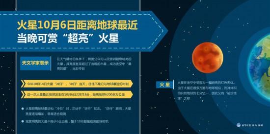 """(图表)[服务・生活]火星10月6日距离地球最近 当晚可赏""""超亮""""火星"""