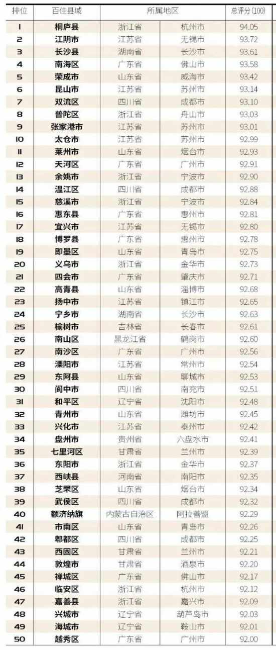 """""""2020中国最具幸福感百佳县市""""榜单出炉 山东上榜16个"""