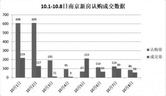 长假南京新房认购逾1900套,与2018年同期水平基本相当