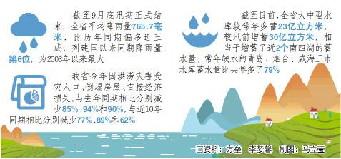 山东平安度汛期 各项洪涝灾害损失均较去年减少八成以上