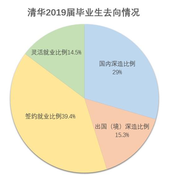 清华大学毕业生出国留学比例逐年下降
