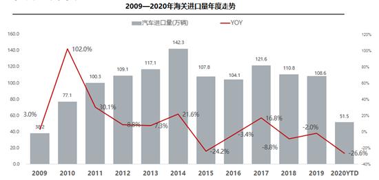 8月我国进口汽车(含底盘) 8.5万辆 同比下降5.6%