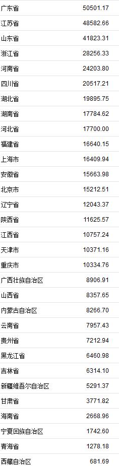 31省份上半年GDP正式出爐廣東首超5萬億列第一