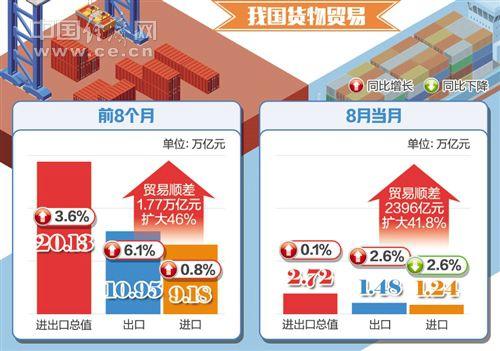 贸易多元化拓展成效显著 中国货物进出口总值5个月超2.5万亿元