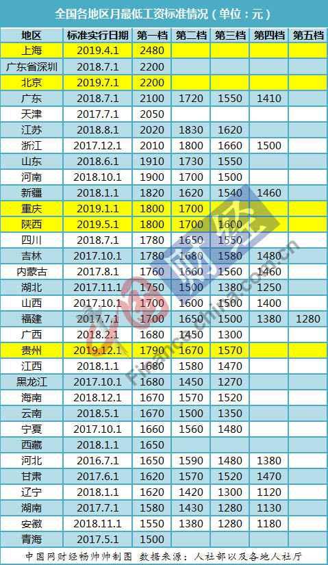 <b>31省(区、市)最低工资调整出炉:京沪陕渝已涨 贵州河北跟进</b>