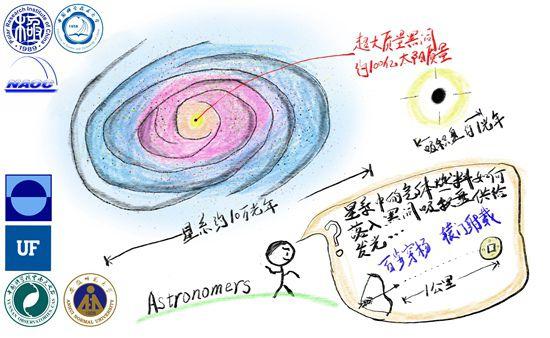 中国科研队拼上黑洞吸积理论最后一块拼图