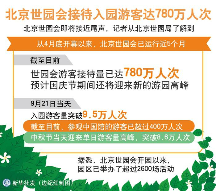 北京世园会接待入园游客达780万人次