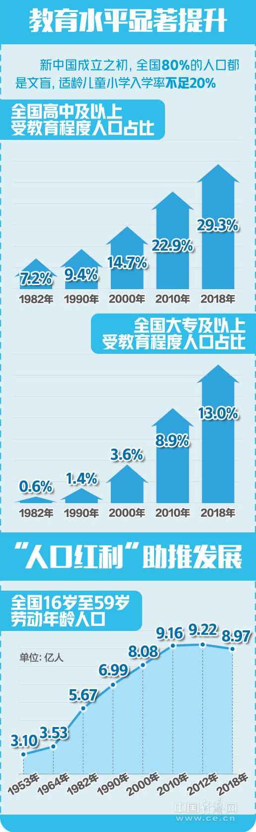 【壮丽70年奋斗新时代——数读70年】为人民谋幸福为民族谋复兴