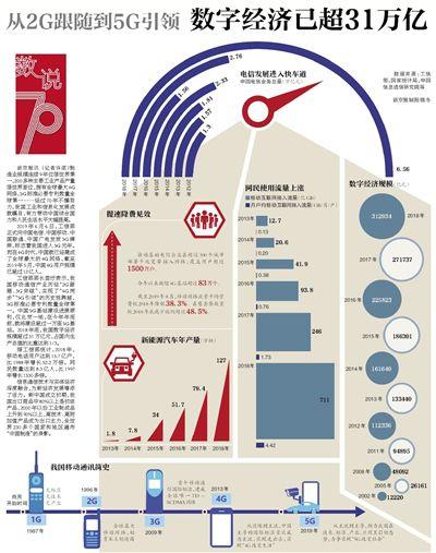 从2G跟随到5G引领数字经济已超31万亿