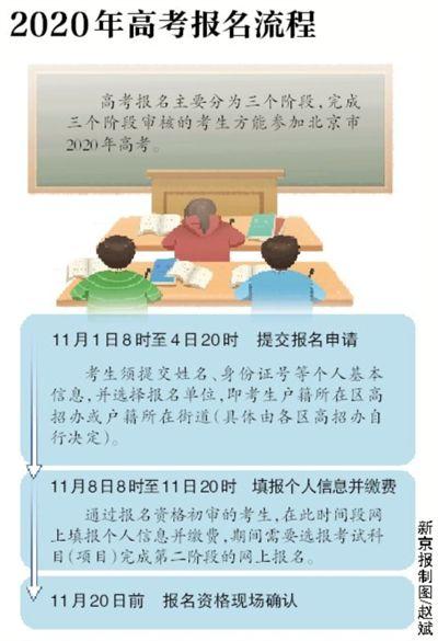 北京2020年新高考今天开始报名