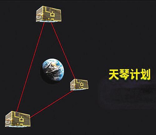 """""""天琴""""建功我国成功实现地月精确测量"""