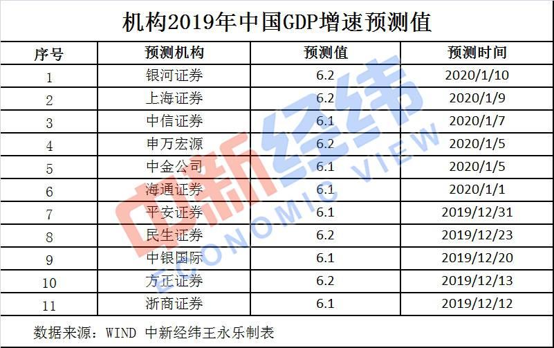 """2019年中国经济""""成绩单""""今揭晓!你的收入能跑赢GDP增速吗?"""