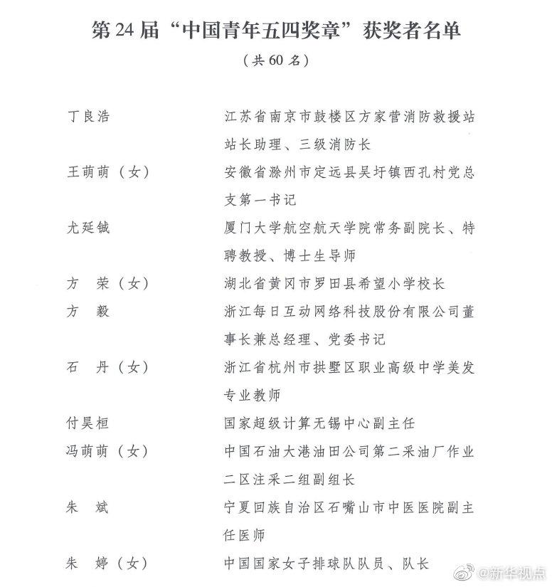 """第24届""""中国青年五四奖章""""评选和2020年""""全国向上向善好青年""""推选结果揭晓"""