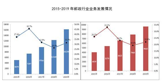 国家邮政局:全年邮政行业业务总量完成16229.6亿元 同比增长31.5%
