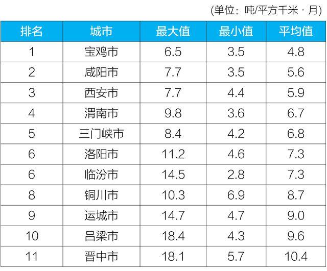 """生态环境部:4月""""2+26""""城市降尘量同比下降11.3%"""