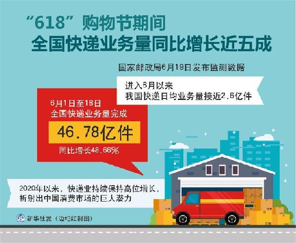 """""""618""""购物节期间网联平台处理网络支付交易16.91万亿元"""