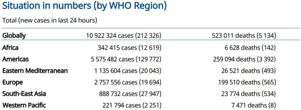 世卫组织:全球新冠肺炎单日新增超21万例累计超1092万例