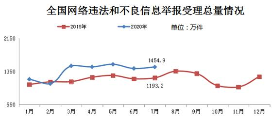 7月全国受理网络违法信息举报1454.9万件