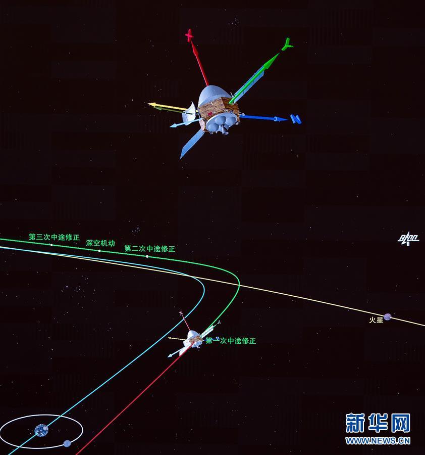 """(科技)(1)我國首次火星探測任務""""天問一號""""探測器完成第一次軌道中途修正"""