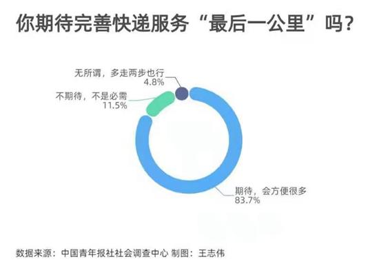"""83.7%受访者等候完善快递处事""""最后一公里"""""""