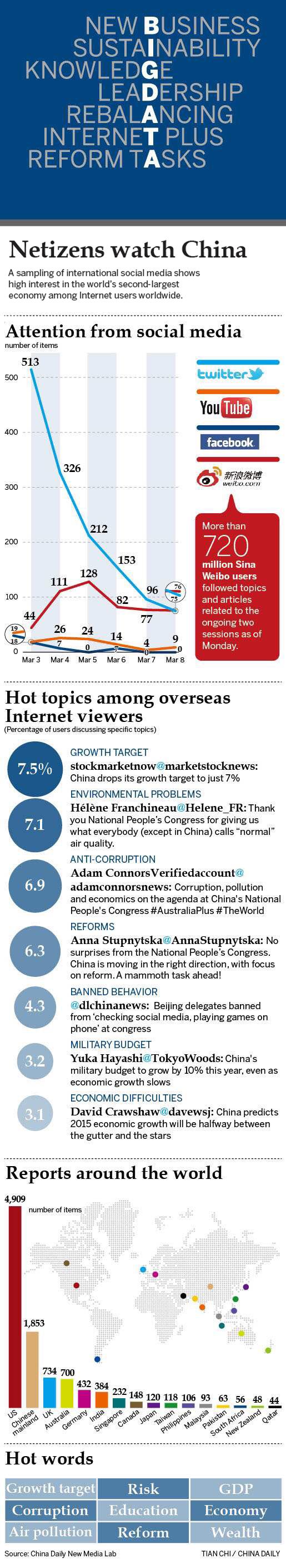 Internet users watch China