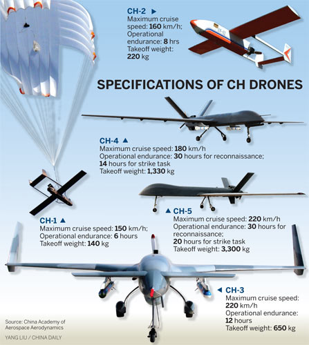 Nation's drones are in demand