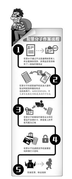 用临时身份证补卡成电信诈骗新招 受害者防不胜防