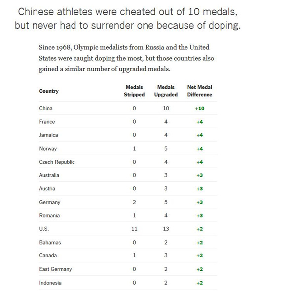 China cheated out of ten Olympic medals since 1968