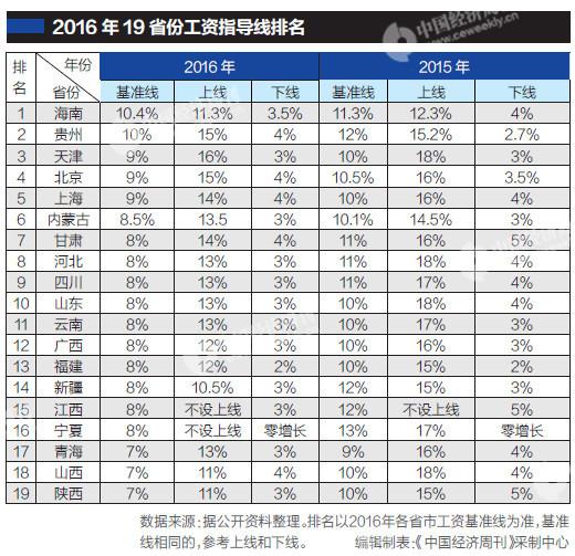 19个省份发布工资指导线,基准线均下调