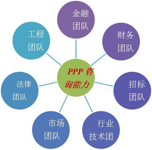 PPP模式,推广任重而道远