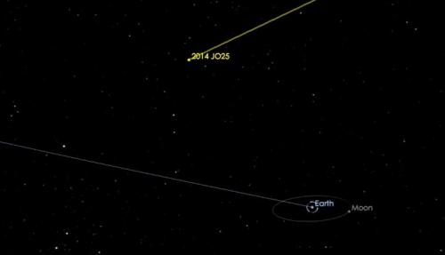 一颗较大的小行星将在本月19日飞掠地球。(NASA)