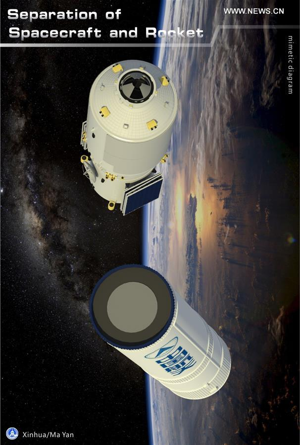 [GRAPHICS](8)CHINA-SCIENCE-TIANZHOU-1-LAUNCH(CN)
