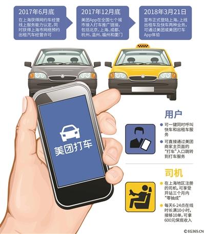 美团打车登陆上海低抽成冲击网约车市场