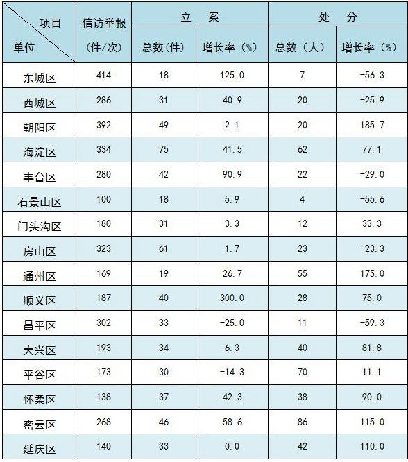 北京:一季度处分700人含厅局级干部30人