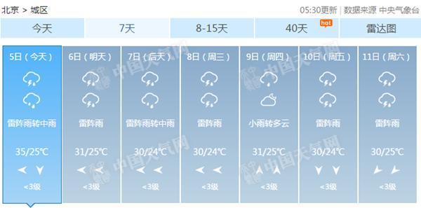 北京今夜有雨闷热收尾 下周雷雨频繁最高温30℃出头