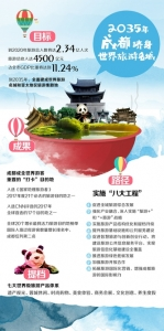 """建世界旅游名城 """"网红""""成都将从""""八大工程""""发力"""