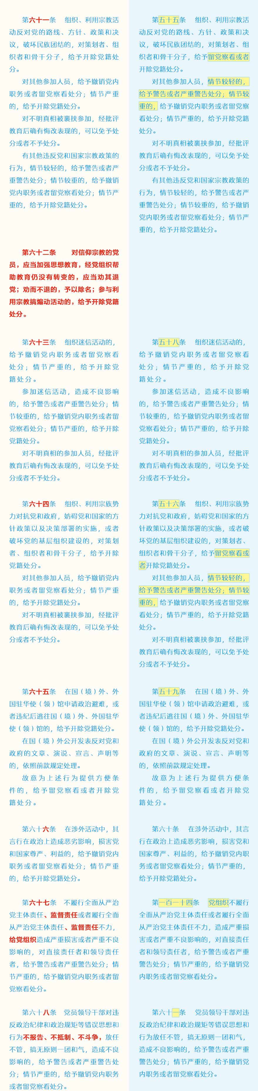 《中国共产党纪律处分条例》修订前后对照表