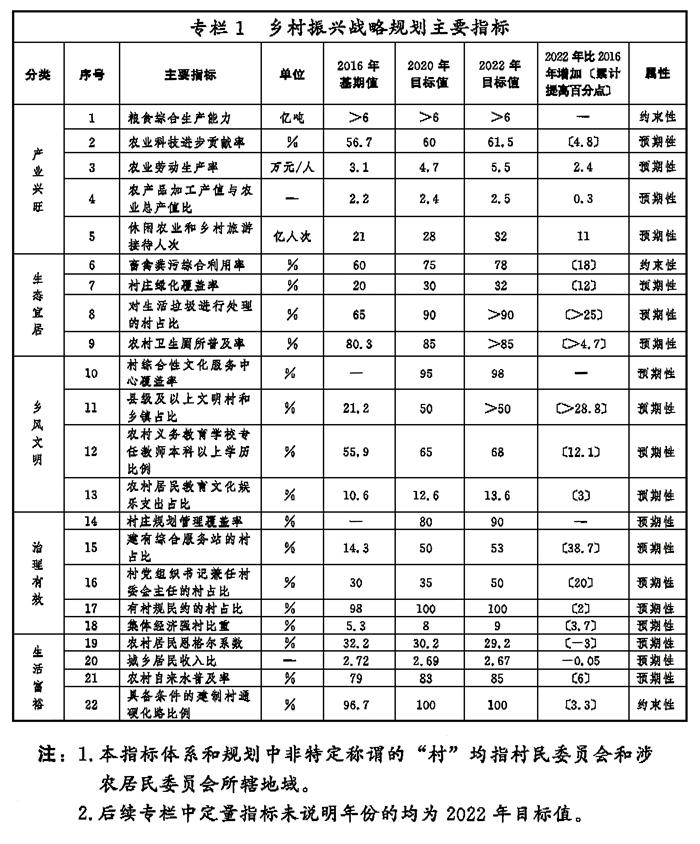 中共中央 國務院 印發《鄉村振興戰略規劃(2018-2022年)》