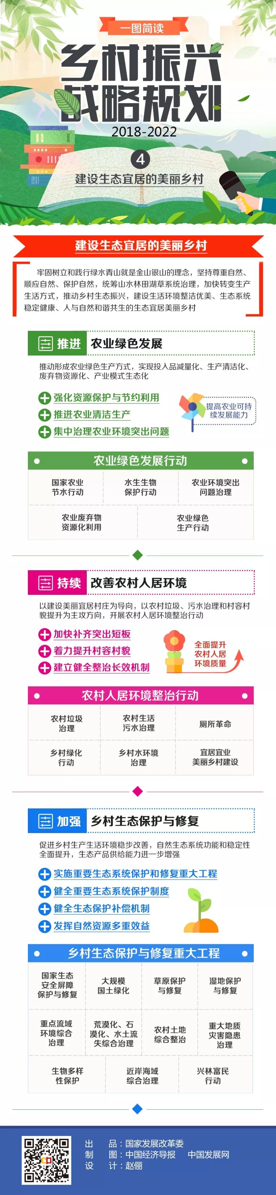 乡村振兴战略规划(2018—2022年)系列图解之四
