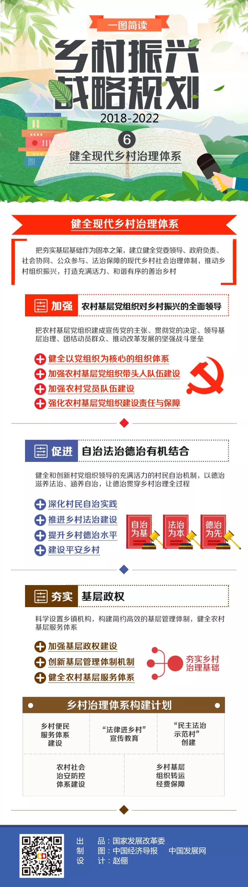 乡村振兴战略规划(2018―2022年)系列图解之六