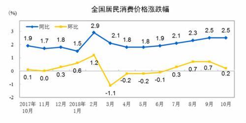 11月份CPI今日公布 同比漲幅或5月來首次回落