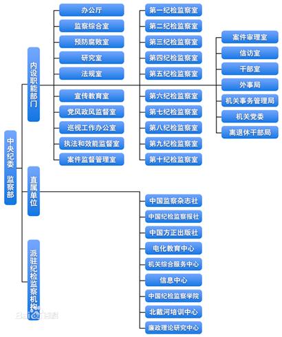 中纪委公布最新组织机构情况