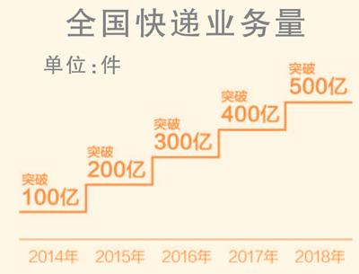 春节长假邮政包裹5293万件(礼赞