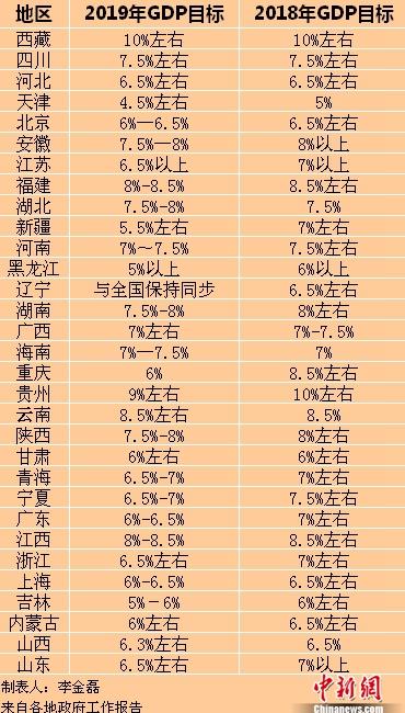 31省份2019年政府工作报告出炉 GDP目标揭晓