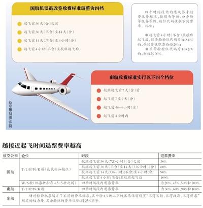 多家航空公司特价票将可退 且越早退费率越低