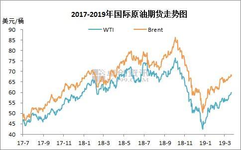 油价调价窗口今开启:或再上涨 对消费者出行成本影响有限