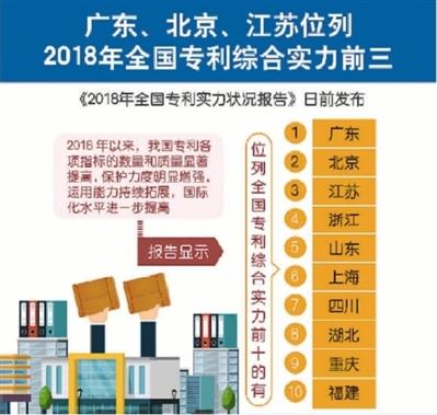 国家知识产权局发布的报告显示——河南省位居中部及东北地区前三