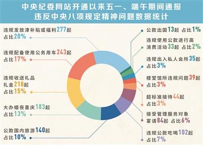中纪委:近六年五一端午期间五类四风问题最突出
